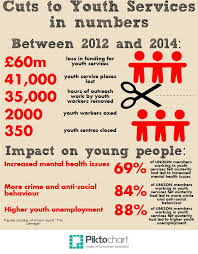 Image result for youth service cuts photo